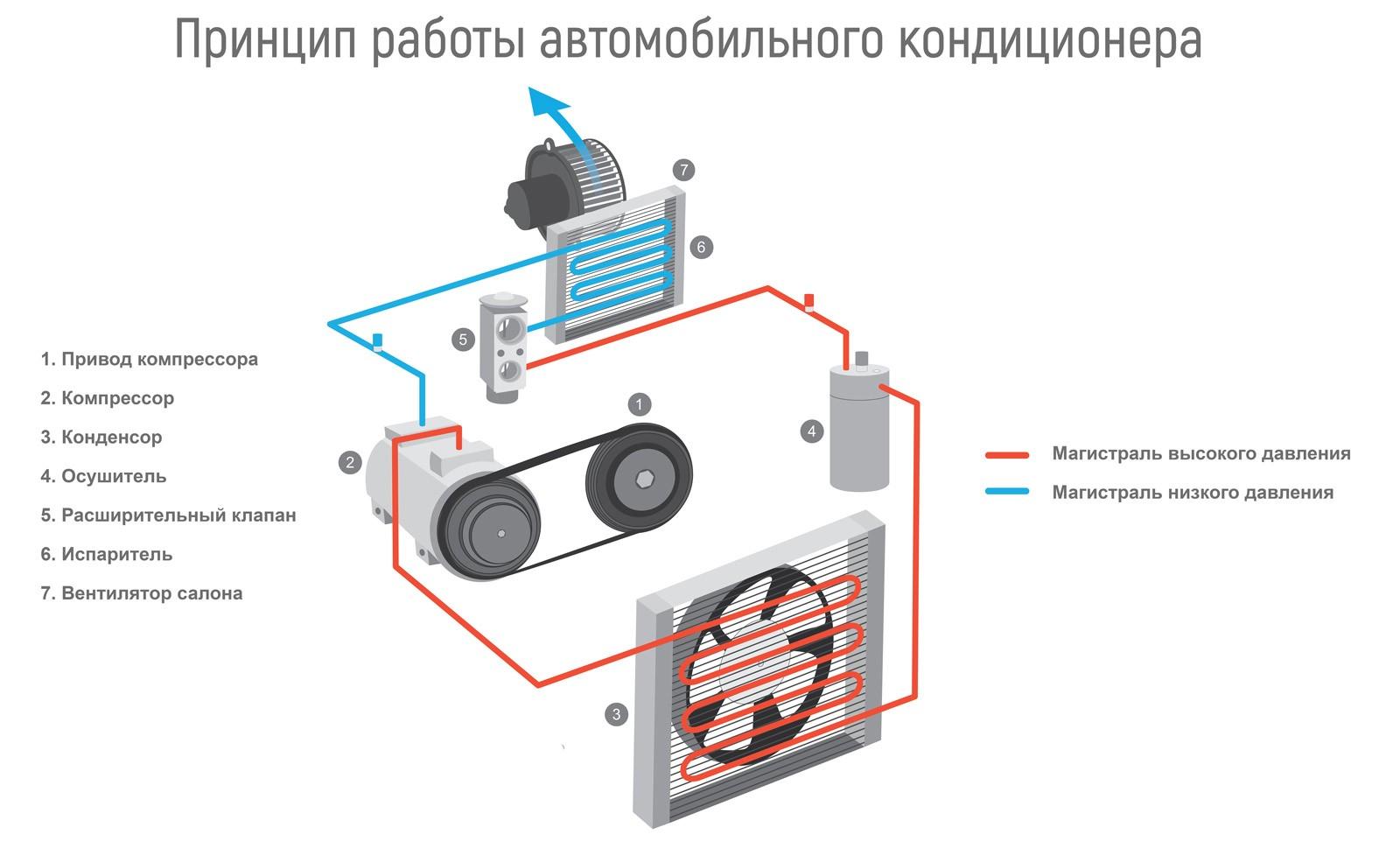 Антибиотиком по заразе, водой по радиатору: как самостоятельно обслужить кондиционер?