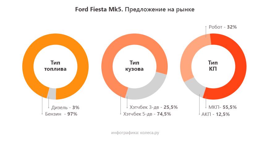 Ford-Fiesta-Mk5-2