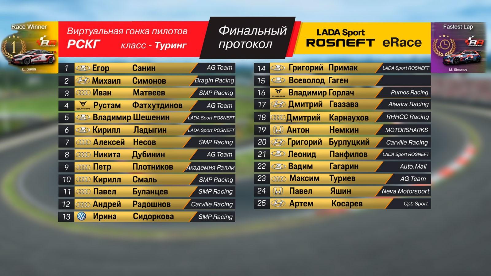 Победителем онлайн-гонки LADA Sport ROSNEFT eRace среди реальных пилотов стал Егор Санин