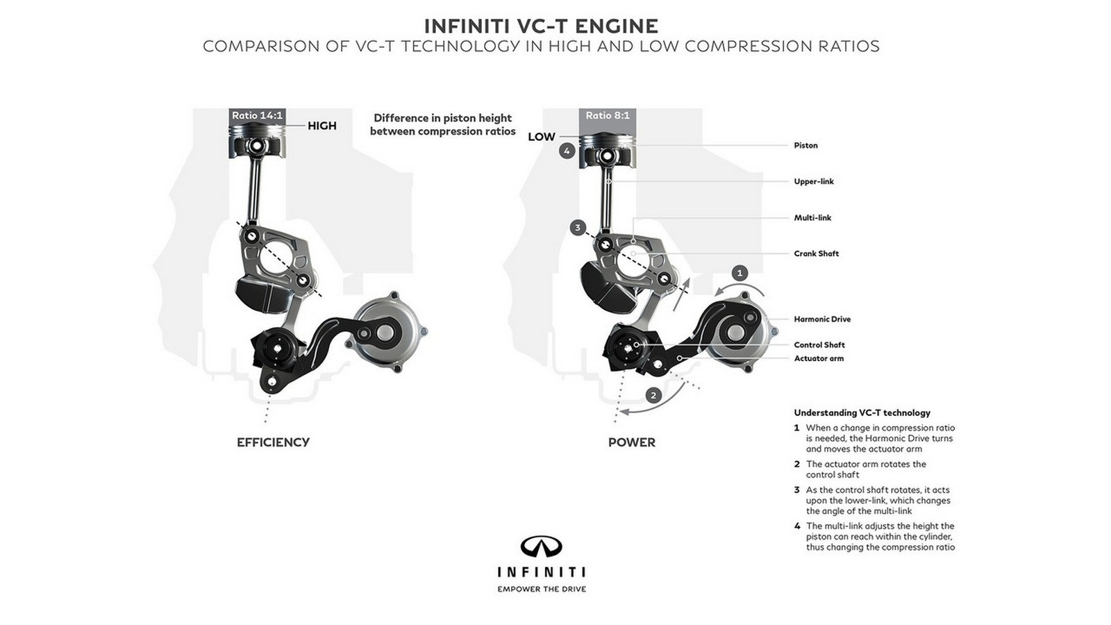 Infiniti Variable Compression-Turbocharged (VC-T)