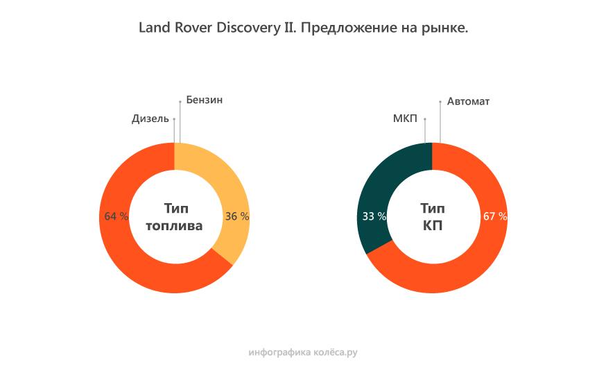 Land Rover Discovery 2 с пробегом: страдания с гидравликой, просевшие гильзы и стойкий дизель