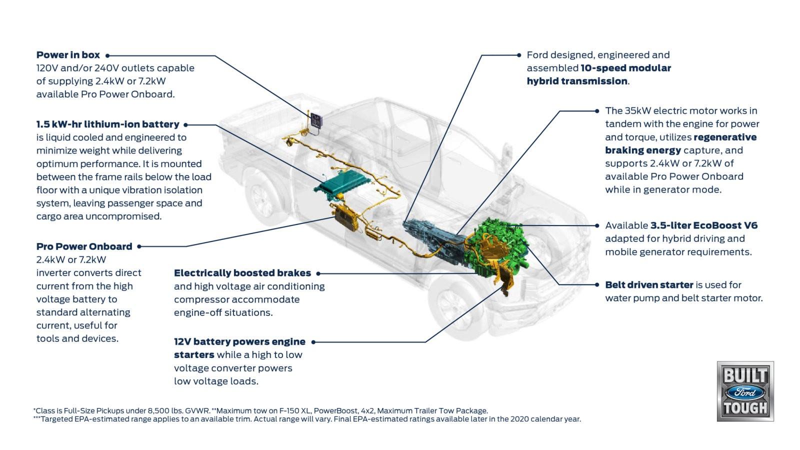 Новый Ford F-150: автопилот, большой экран, 11 решёток на выбор и гибридная версия