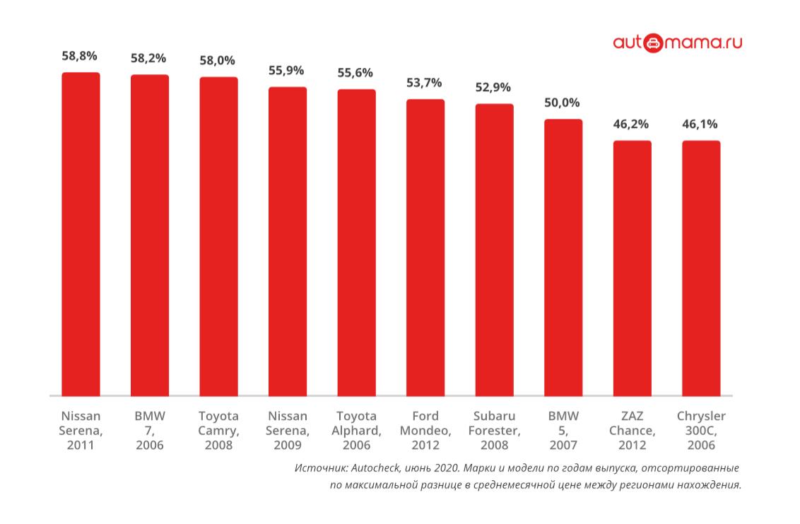 Объемные моторы – в Москве, а Picanto почти не ездят: статистика вторичного рынка за июль
