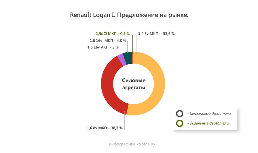 Renault Logan I с пробегом: 3 способа порвать ремень ГРМ и ресурс под 500 тысяч