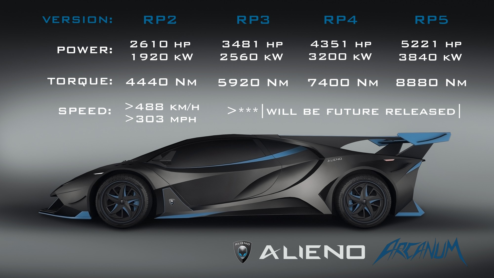 Alieno Arcanum — сельский гиперкар из Болгарии: 24 мотора, 5221 л.с. и 8880 Нм