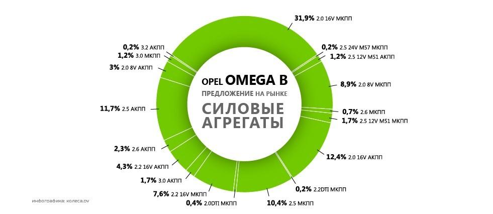 original-opel_omega_b-03.jpg20160712-7981-1yirang