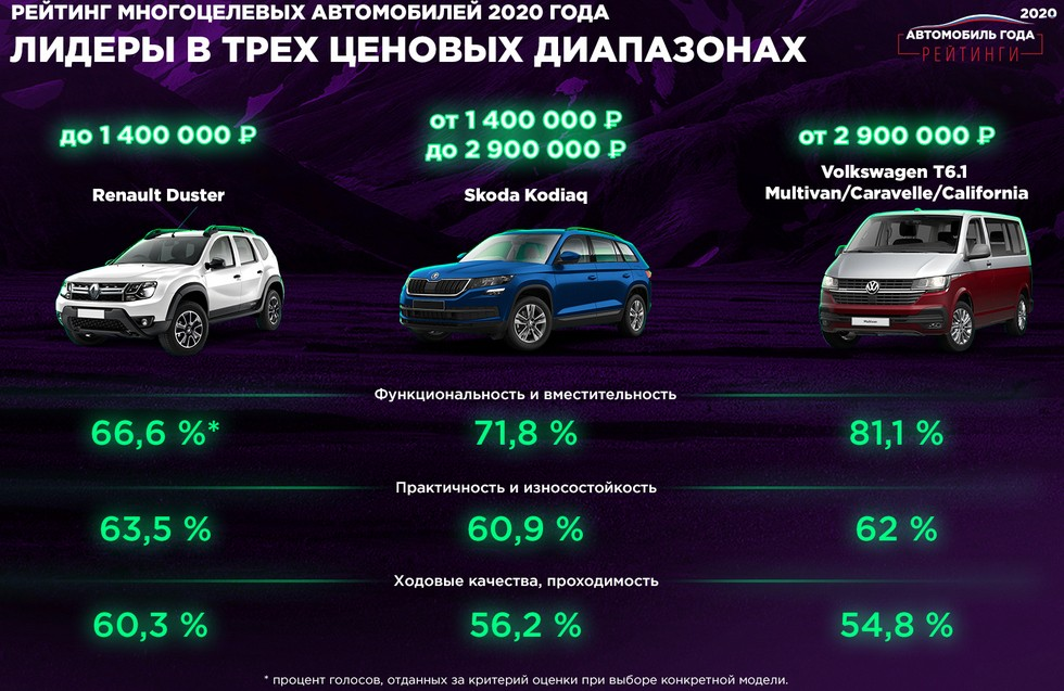 Renault Duster признали одним из лучших доступных семейных, надежных и многоцелевых авто в РФ