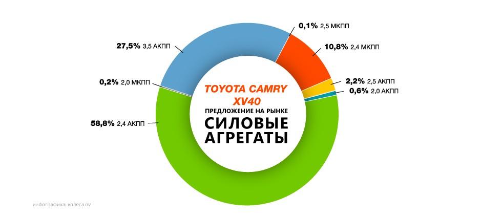 Toyota-camry-xv40