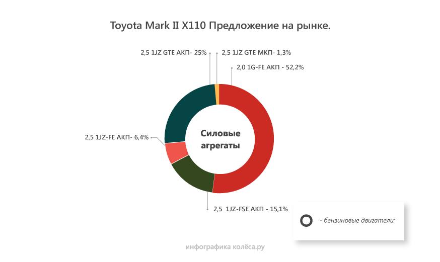 Toyota Mark II X110 с пробегом: ходовая из кусков, вечные АКП и моторы «без пробега по РФ»