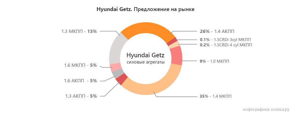 hyundai_getz_motori