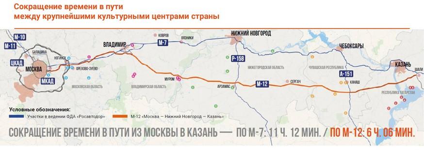 Платную трассу М-12 от Москвы до Казани планируют построить раньше срока