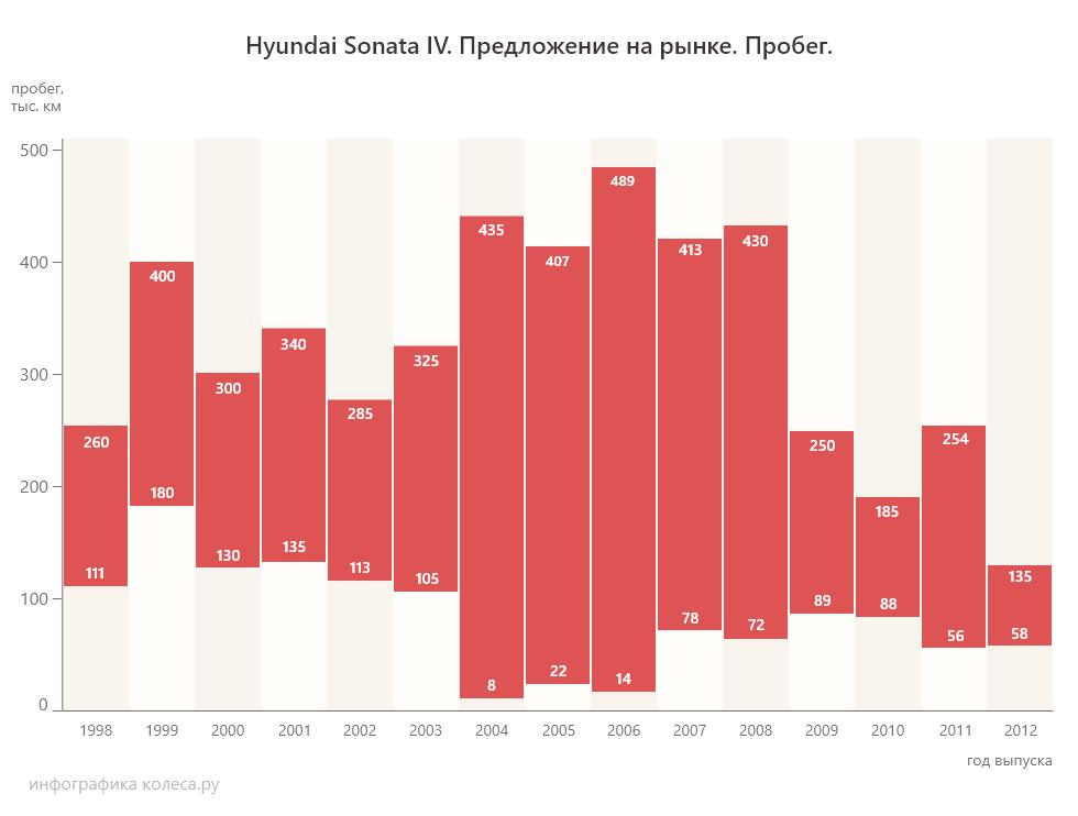пробег Hyundai Sonata