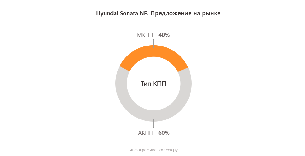 Hyundai-Sonata-nf-kpp
