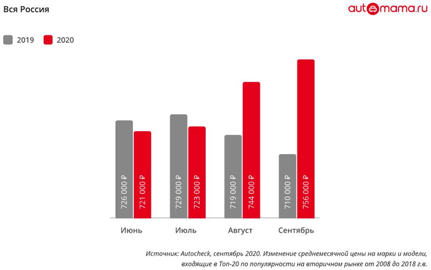 Automama: двухлетние авто стали стоить дороже, чем новые в 2018 году