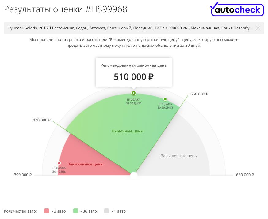 Выбор больше, цены те же: гид по покупке Hyundai Solaris I