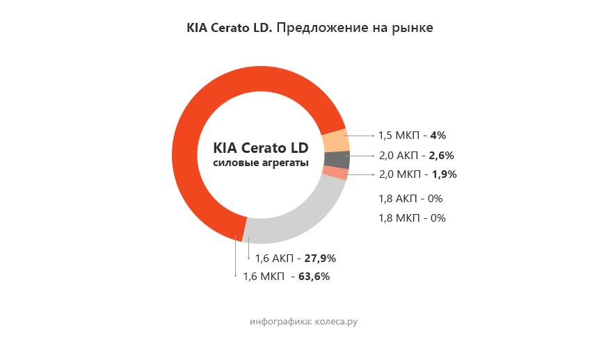kia-cerato-one