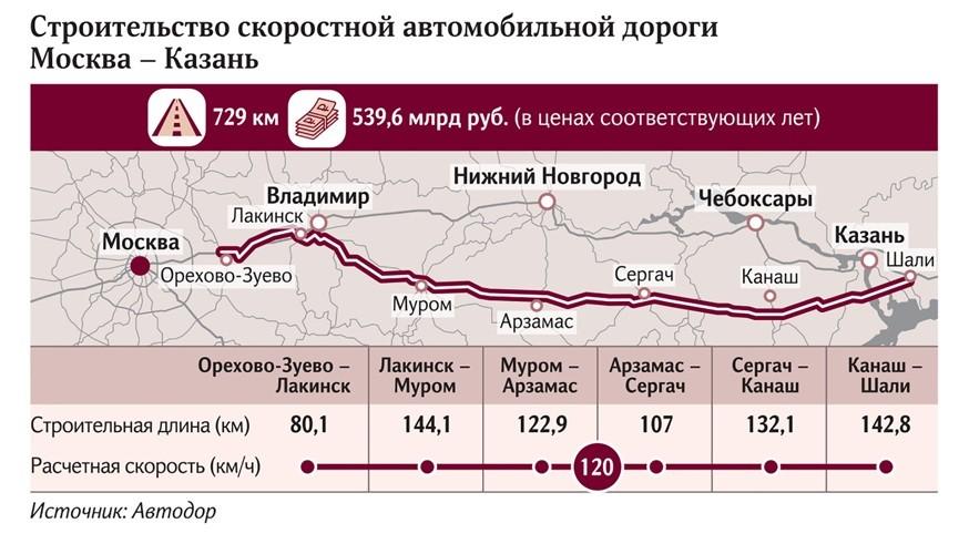 Так что, скорее всего, в России может появиться трасса, которая позволит автомобилистам вдвое быстрее, чем сейчас, добираться от Москвы до Казани и обратно. Однако, за проезд по ней водителям придётся платить. Деньги на её строительство будут получены не только из федерального бюджета, но и из частных источников.В рамках конференции «Приоритетные проекты развития транспортной инфраструктуры» первый замглавы Минтранса Иннокентий Алафинов рассказал о том, что инвесторы уже готовы выделись на трассу «Москва-Казань» около 260 млрд рублей. Кто именно планирует вложиться в новую автодорогу, по-прежнему не раскрывается.При этом он подчеркнул, что на реконструкцию бесплатной трассы М-7 «Волга», по предварительным подсчётам, придётся потратить либо больше денег, либо примерно столько же, сколько и на строительство новой федеральной дороги от Москвы до Казани. При этом, в отличие от платной трассы, на этот проект инвестиций от «частников» не будет.Он также пояснил, что новая платная трасса будет обслуживаться за счёт поступающих от водителей оплат проезда (не меньше 20 лет). А на бесплатную дорогу средства придётся опять же выделять из бюджета, причём суммы вырастут, так как трасса после реконструкции станет первой категории. Это означает 4 и более полос для движения (шириной 3,75 м), наличие разделительной полосы и разноуровневых пересечений с другими дорогами. Помимо этого Иннокентий Алафинов пояснил, что реконструкция имеющейся дороги не увеличит плотность дорожной сети.Протяжённость трассы от Москвы до Казани составит 729 км. Автодорога пройдет от столицы России через Владимир, Муром, Арзамас, Сергач (город в Нижегородской области), Канаш (в Чувашской республике) и Шали (в Татарстане). Расчётная скорость движения равна 120 км/ч. В общей сложности строительство трассы потребует 539,6 млрд рублей. Время, которое займёт путь на автомобиле между двумя городами, сократится с нынешних 12-ти до 6,5 ч.Напомним, треть транспортного коридора «Европа – Западный Китай» запустят в экс