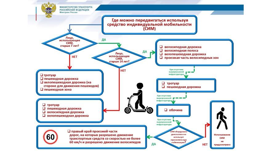 Берегись электросамоката: новые поправки в ПДД пустят такой транспорт на дороги