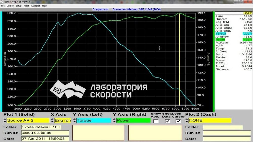 Замер Skoda Octavia 18 TSI с коррекцией приведенной мощности по SAE 1349