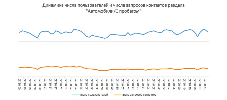 Авито Авто: российский авторынок оживает – спрос вырос почти вдвое