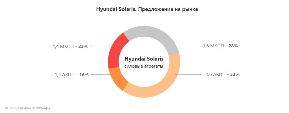 Hyundai-Solaris моторы
