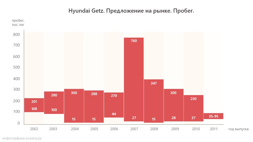 hyundai_getz_probeg