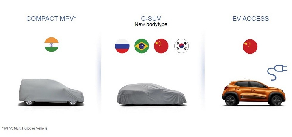 Слайд презентации Renault. Модель С-SUV — это кросс-купе Arkana, которое выйдет на наш рынок в 2019-м. Компактвэн и электрический Kwid пока не представлены