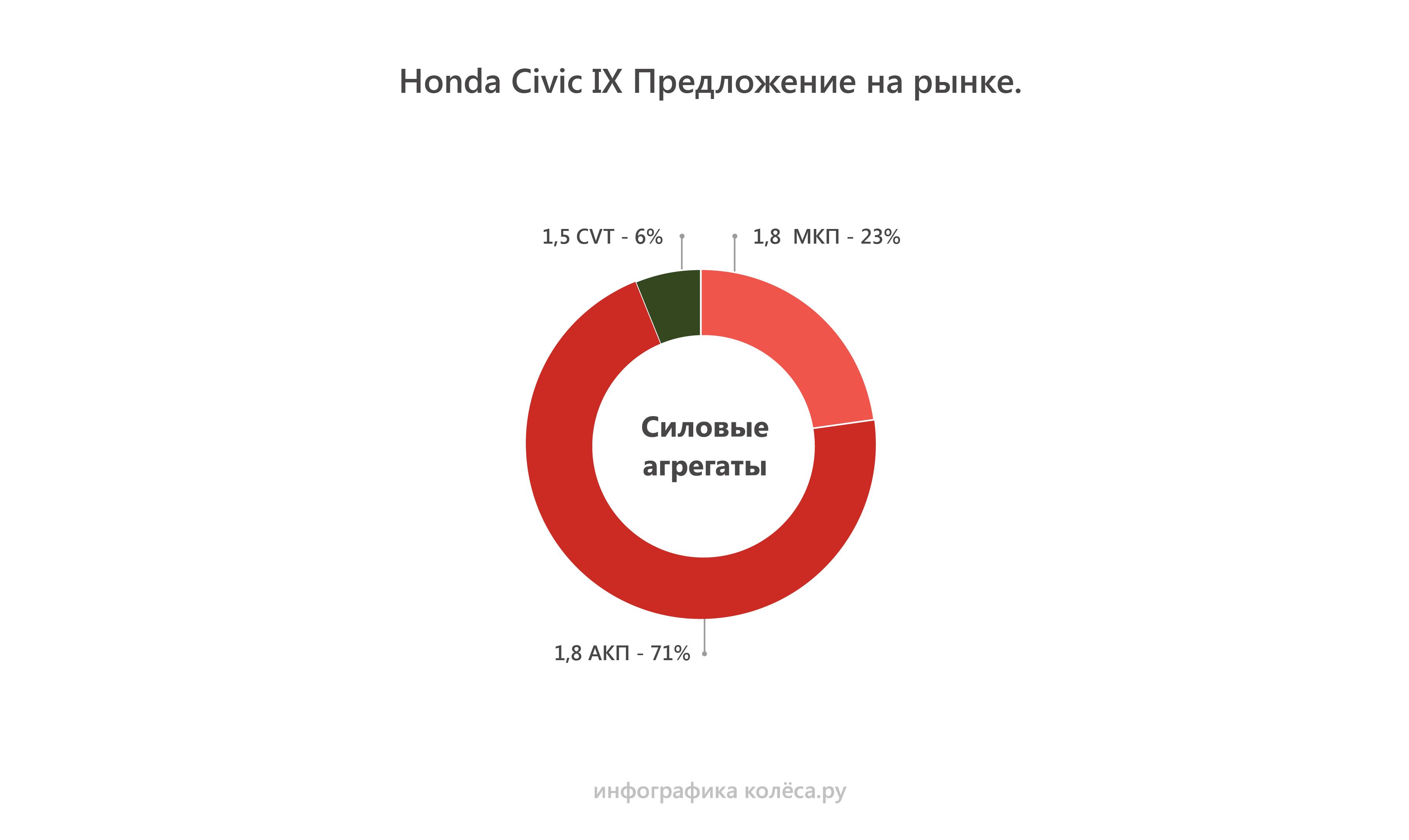 Honda Civic IX с пробегом: ресурс моторов больше 350 тысяч и вечный стук рейки