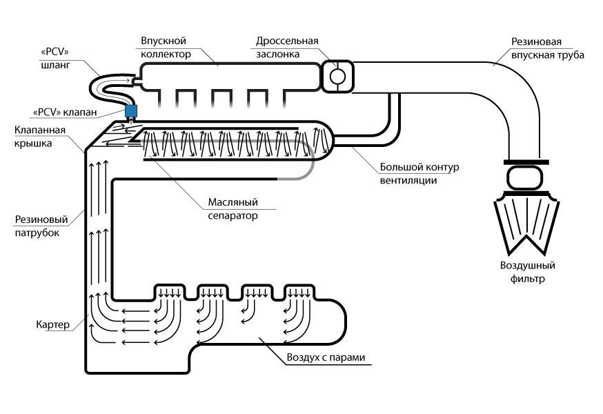 Просто, но не гениально: что может не работать в системе вентиляции картера?