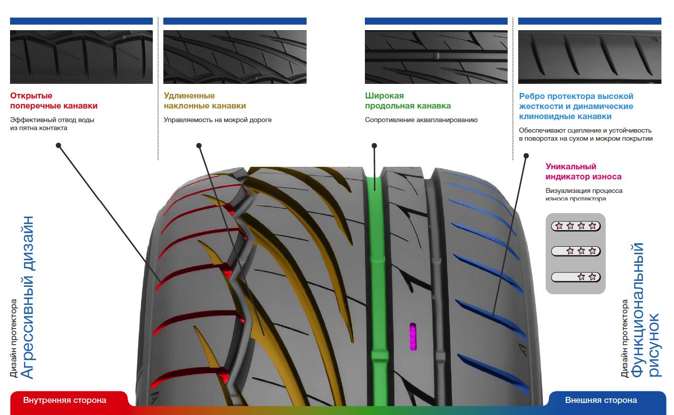 Асимметричный рисунок протектора: просто для красоты или не только? Разбираемся вместе с Toyo Tires