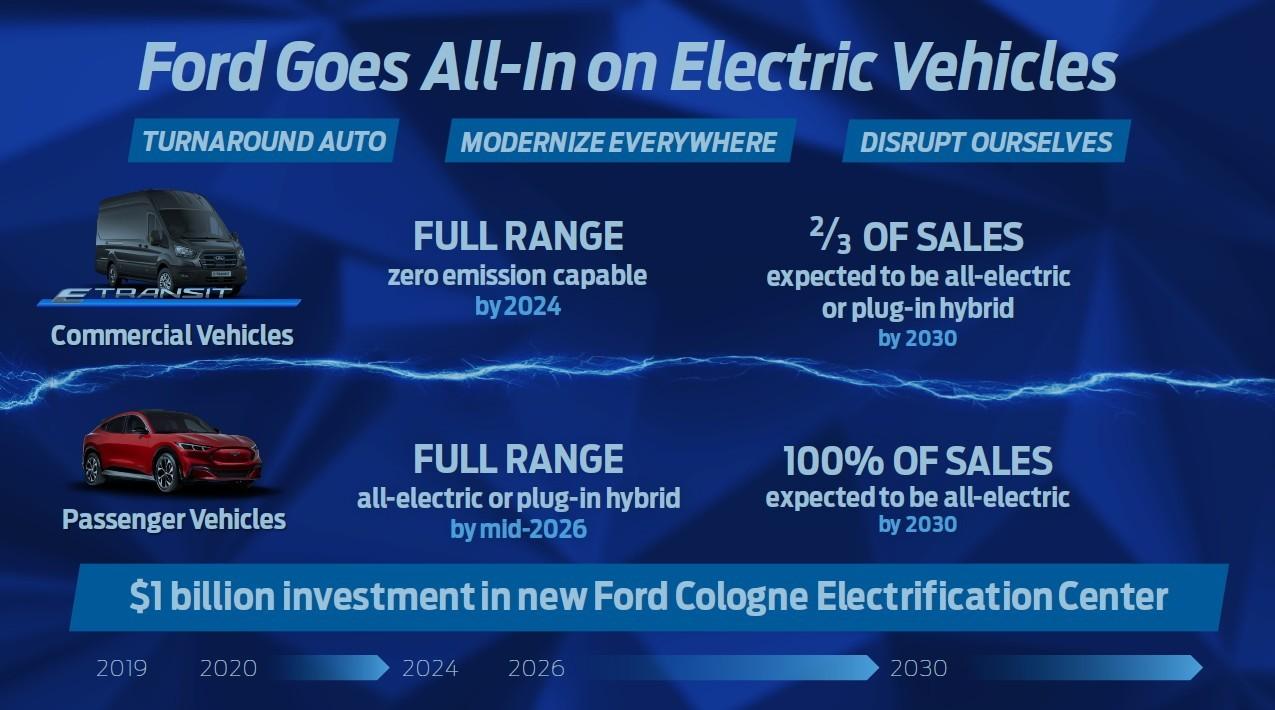Ford в Европе: подготовка к выпуску клонов VW и полный отказ от ДВС