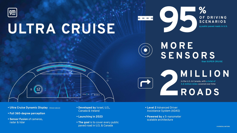 GM анонсировала универсальный автопилот Ultra Cruise — не хуже, чем у Tesla!