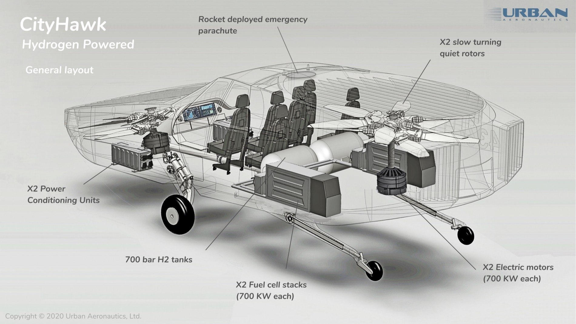 Полетим на водороде: аэрокар CityHawk размером с крупный SUV возьмёт на борт шестерых