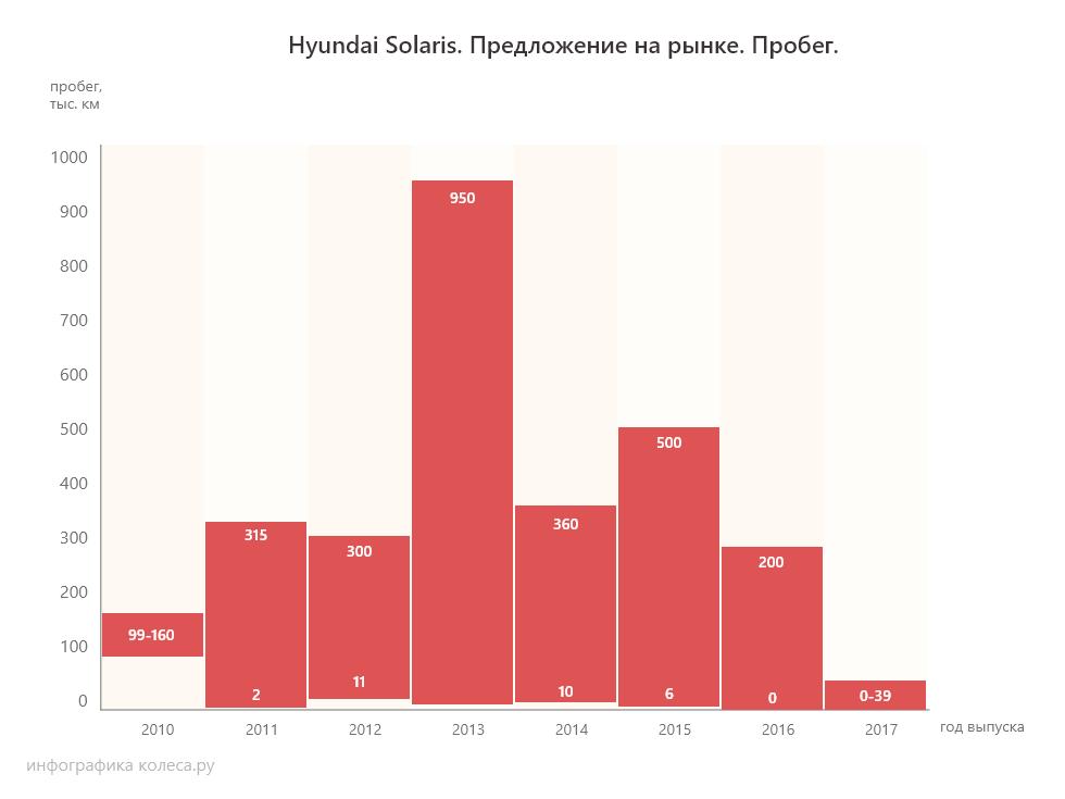 Hyundai Solaris пробег