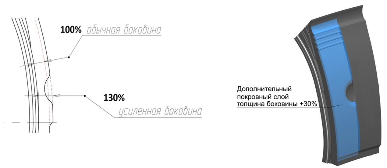 Cordiant Professional: новинка в типоразмере 265/70 R 19,5