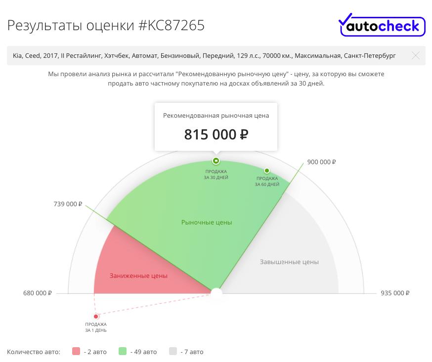 Когда есть выбор: гид по покупке Kia Ceed II