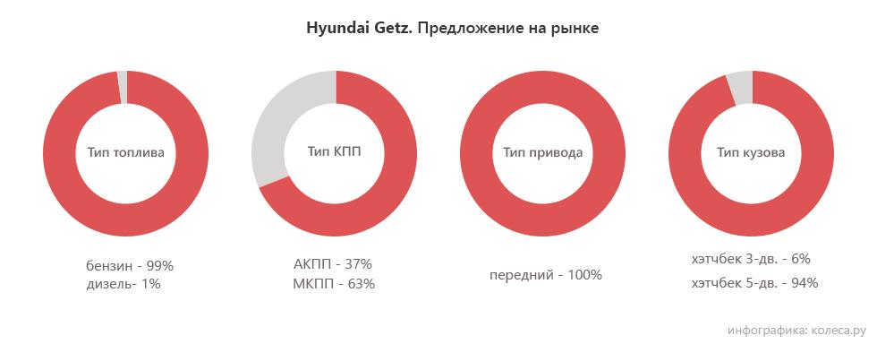 hyundai_getz_privod_kpp_toplivo