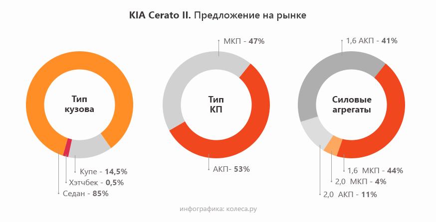 KIA-Cerato-II