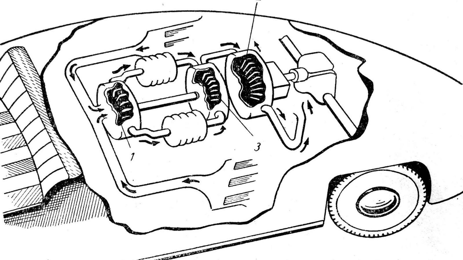 Упрощенная схема автомобильного ГТД: 1 — компрессор, 2 — тяговая турбина, 3 — турбина компрессораВ рекламных проспектах ГТД называли «альтернативой ДВС» и сообщали, что они могут работать «на всём, что течёт и горит», включая арахисовое масло, спирт, одеколон и духи Chanel. В разных версиях максимальная температура газов на выходе из ГТД колебалась от 800 до 1200 градусов. Внешне легковые газотурбинные концепт-кары почти ничем не отличались от серийных автомобилей или являлись принципиально новыми конструкциями, но в обоих случаях были собраны в опытных образцах, не предназначенных для серийного производства.Газотурбинные автомобили компании RoverЛавры создания первого в мире газотурбинного легкового автомобиля принадлежали британской компании Rover, инженеры которой впервые познакомилась с такими агрегатами во время Второй мировой войны при секретных разработках авиационных и танковых газовых турбин.Первый в мире газотурбинный автомобиль Rover Jet-1 удивлял всех прохожих в Лондоне. 1950 годВ 1946 году, не имея понятия, к чему приведут её старания, фирма Rover приступила к созданию экспериментальной открытой двухместной машины Jet-1 с задним расположением двигателя. Затем ушло еще три года на доработку базового легкового шасси Р-4 без коробки передач, на выбор схемы ГТД и испытания первого работоспособного двигателя Т-5 в 100 сил. Его центробежный компрессор вращался с частотой до 40 тысяч оборотов в минуту, а вал турбины развивал 26 тысяч, для чего была введена понижающая передача на колеса.Опробование второго более мощного турбоавтомобиля Rover Jet-1. 1952 год (фото R. Gerelli)Публичная демонстрация автомобиля Jet-1 сопровождалась шумной рекламной кампанией (фото R. Gerelli)Презентация Jet-1 состоялась в марте 1950 года. Через два года начались испытания модернизированного варианта с 230-сильной турбиной Т-8. Такой ГТД отличался плавностью работы, но слишком высокая рабочая температура потребовала применения редких и дорогих материалов, а расход авиационного керос