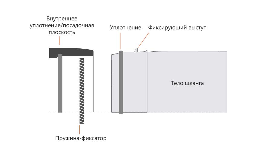 тело шланга вид 1