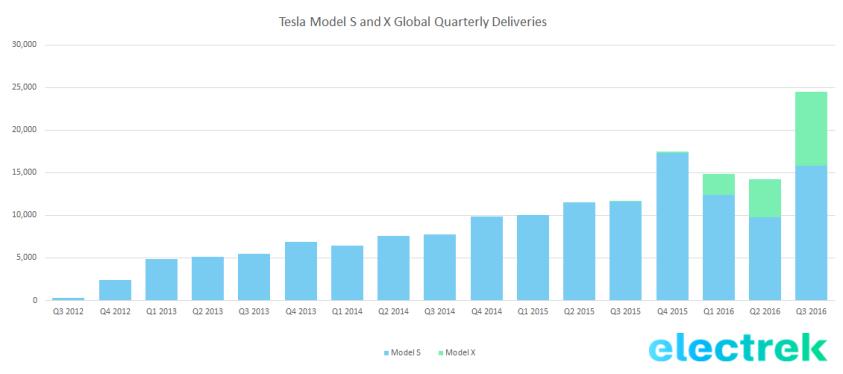 Поставки машин Tesla по кварталам