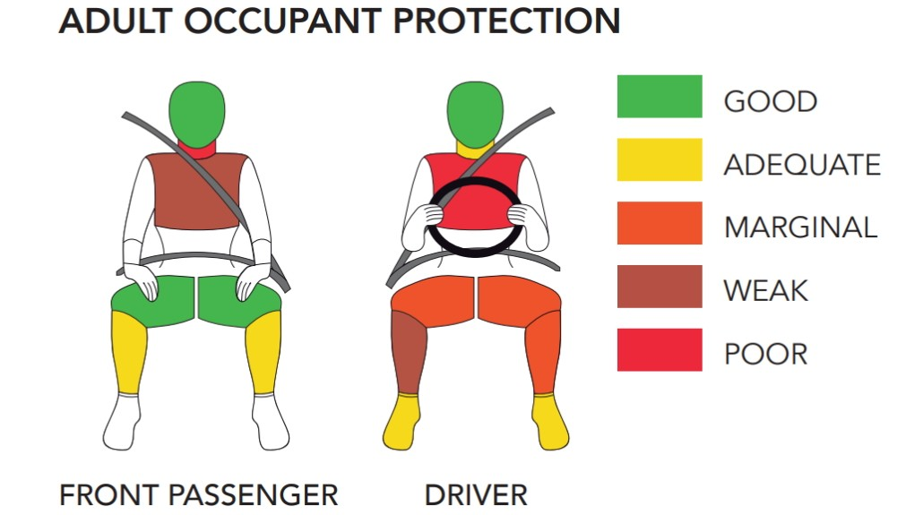 Индийский Kia Seltos в краш-тесте Global NCAP: ещё хуже, чем австралийский вариант