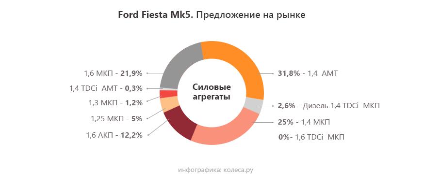 Ford-Fiesta-Mk5-one