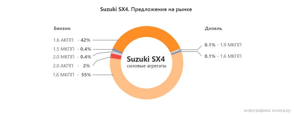 Suzuki SX4 моторы