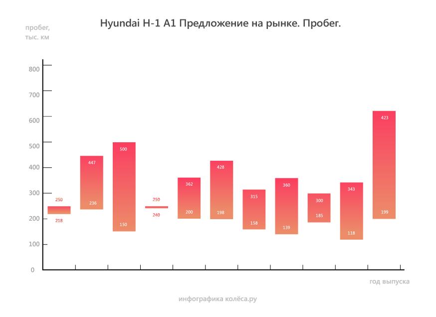 Hyundai Starex/H-1 A1 с пробегом: АКП надежнее МКП, а корейский дизель лучше японского