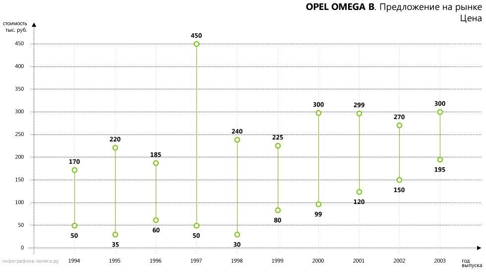 opel-omega-b-01