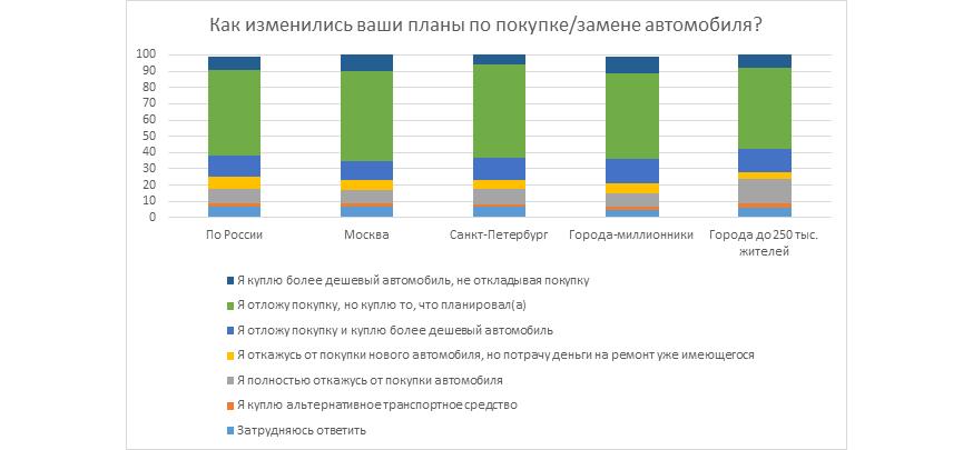 Как изменились планы россиян по покупке автомобиля на фоне пандемии и падения курса рубля